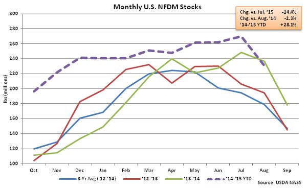 Monthly US NFDM Stocks - Oct