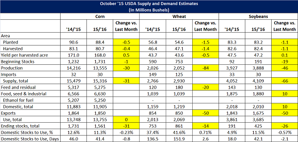 Oct 15 USDA World Agriculture Supply and Demand Estimates