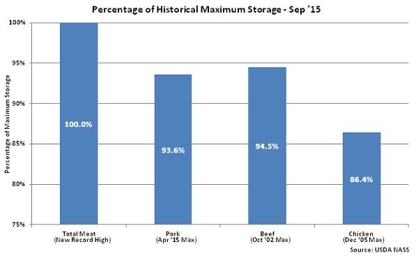 Percentage of Historical Maximum Storage Sep 15 - Oct