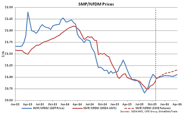 SMP-NFDM Prices - Oct 20