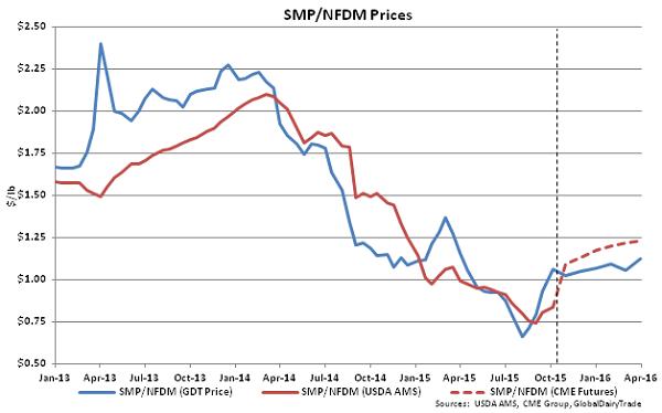 SMP-NFDM Prices - Oct 6