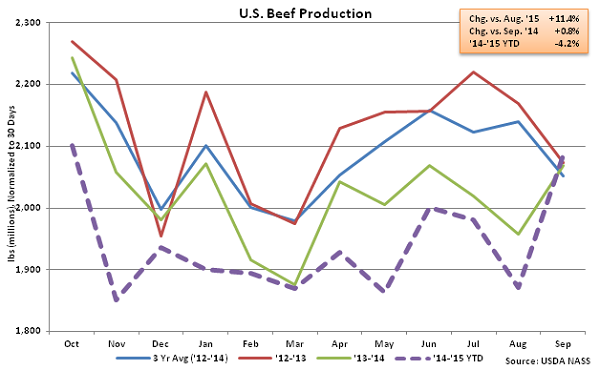 US Beef Production - Oct
