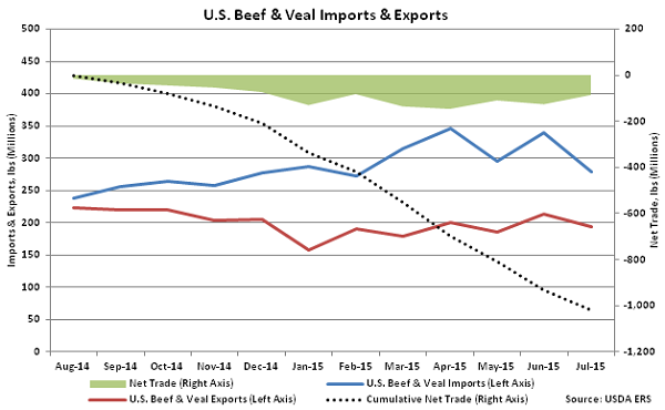 US Beef and Veal Imports and Exports - Oct