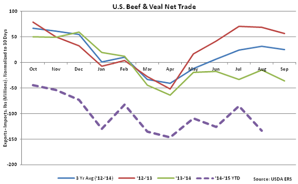 US Beef and Veal Net Trade - Oct