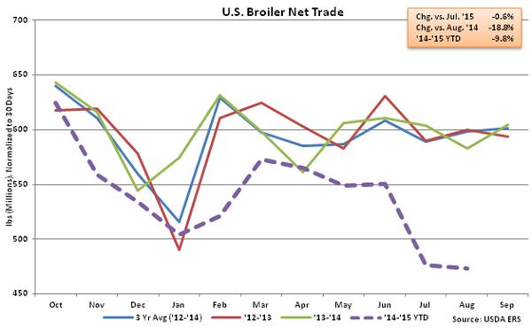 US Broiler Net Trade - Oct