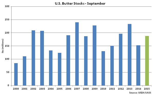 US Butter Stocks Sep - Oct