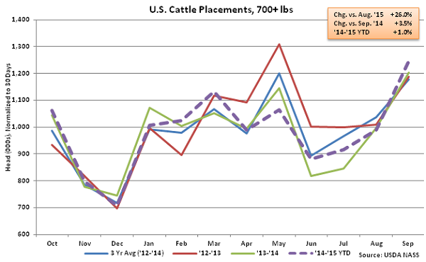 US Cattle Placements over 700 lbs - Oct