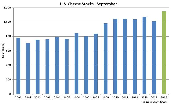 US Cheese Stocks Sep - Oct