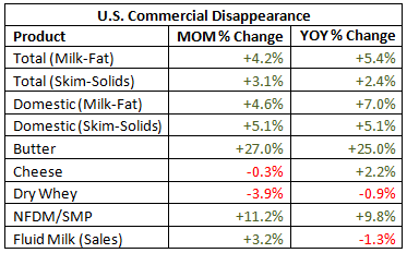 US Commercial Disappearance percentage change - Oct