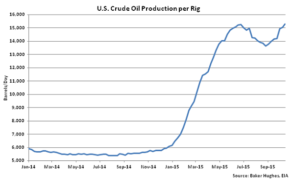 US Crude Oil Production per Rig - Oct 21