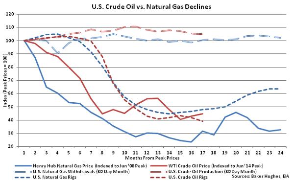 US Crude Oil vs Natural Gas Declines - Oct 21