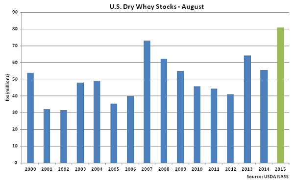 US Dry Whey Stocks Aug - Oct