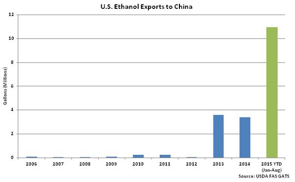 US Ethanol Exports to China - Oct