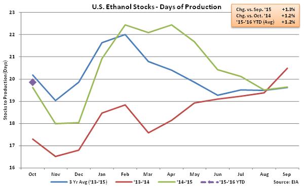 US Ethanol Stocks - Days of Production 10-21-15