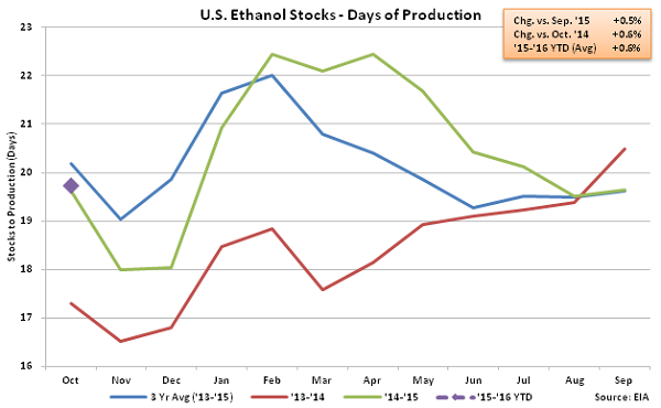 US Ethanol Stocks - Days of Production 10-28-15