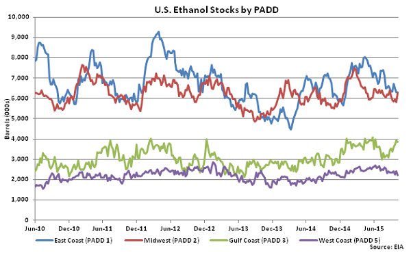 US Ethanol Stocks by PADD 10-15-15