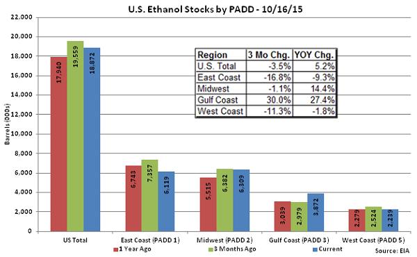 US Ethanol Stocks by PADD 10-16-15