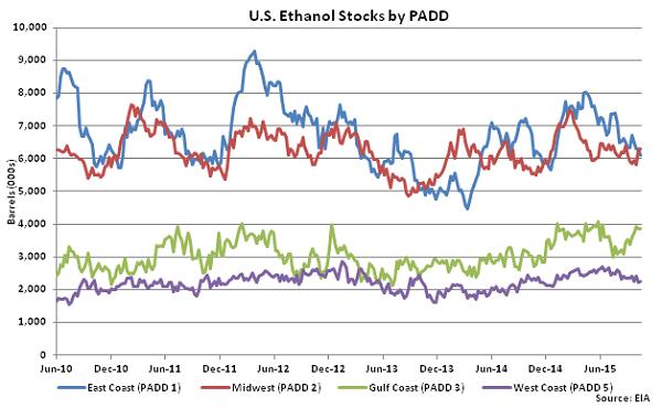 US Ethanol Stocks by PADD 10-21-15