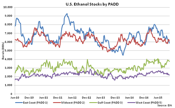 US Ethanol Stocks by PADD 10-28-15