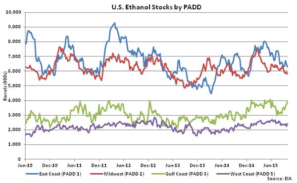 US Ethanol Stocks by PADD 10-7-15