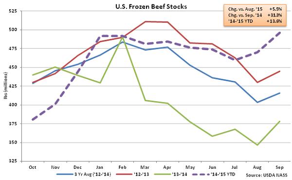 US Frozen Beef Stocks - Oct