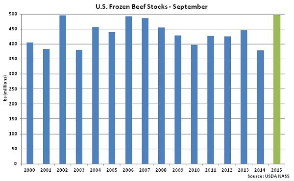 US Frozen Beef Stocks Sep - Oct