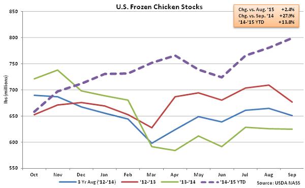 US Frozen Chicken Stocks - Oct