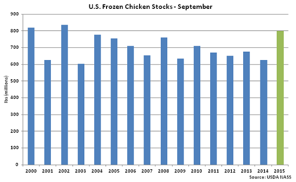 US Frozen Chicken Stocks Sep - Oct