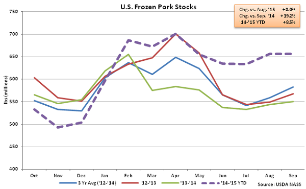 US Frozen Pork Stocks - Oct