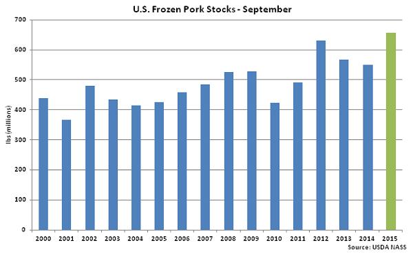 US Frozen Pork Stocks Sep - Oct