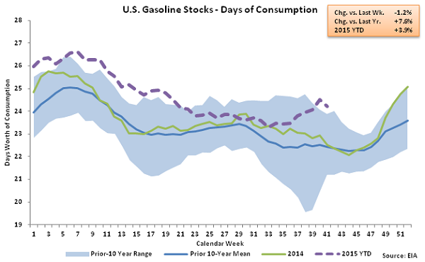 US Gasoline Stocks - Days of Consumption 10-15-15