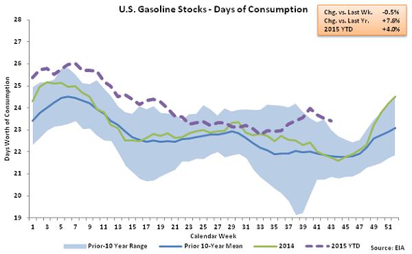 US Gasoline Stocks - Days of Consumption 10-28-15