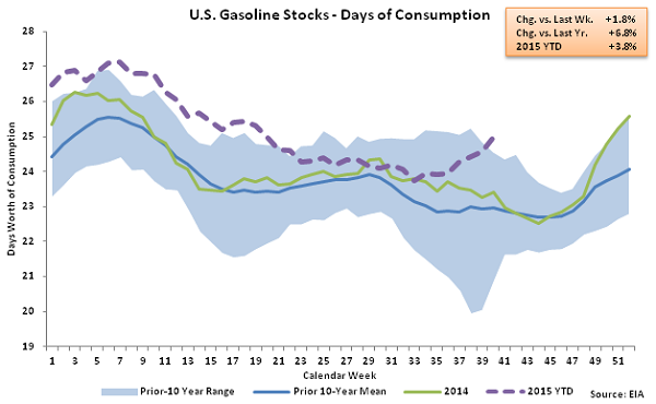 US Gasoline Stocks - Days of Consumption 10-7-15