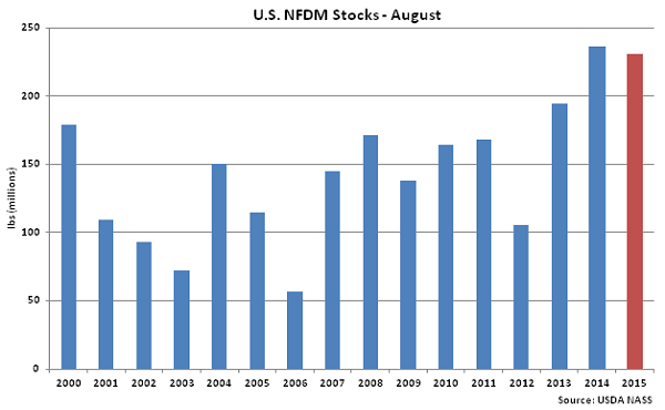 US NFDM Stocks Aug - Oct