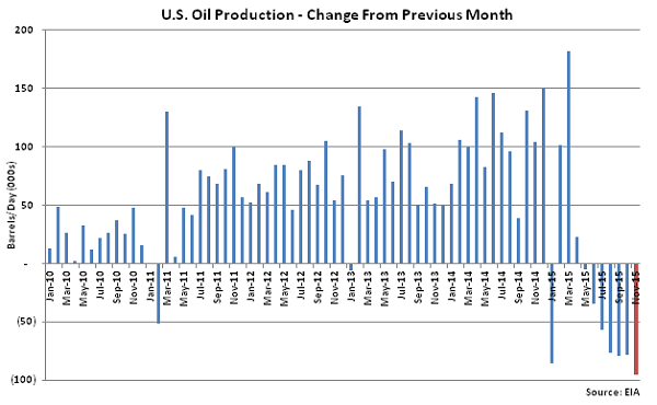 US Oil Production Change from Previous Month - Oct