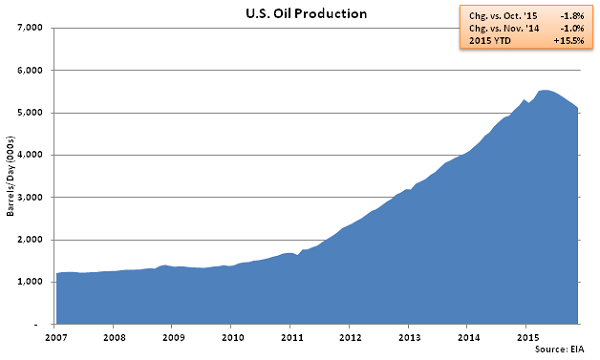 US Oil Production - Oct