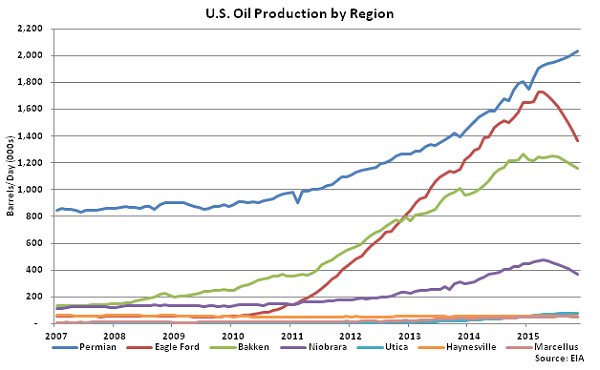 US Oil Production by Region - Oct