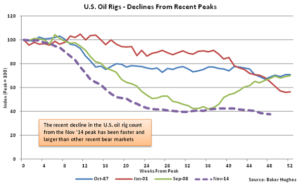 US Oil Rigs - Decline from Recent Peaks - Oct 21