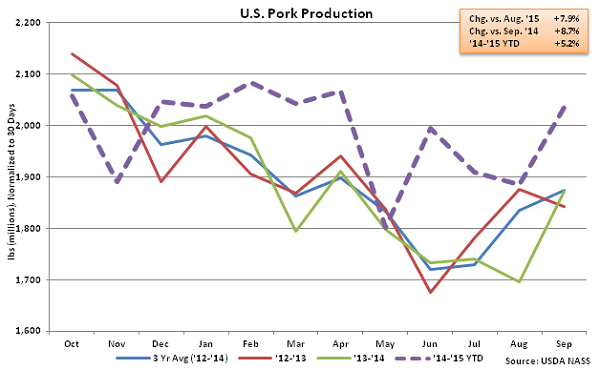 US Pork Production - Oct