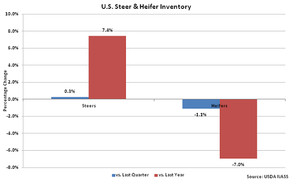 US Steer and Heifer Inventory - Oct