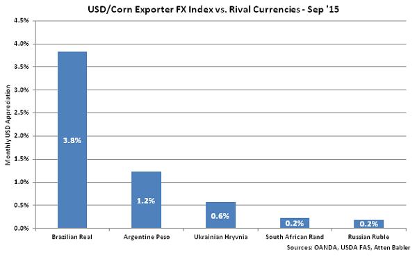 USD-Corn Exporter FX Index vs Rival Currencies - Oct