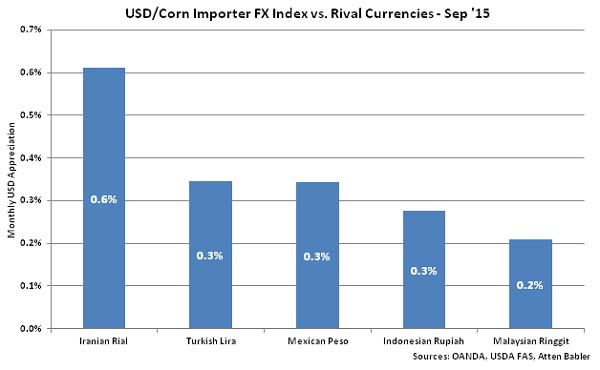 USD-Corn Importer FX Index vs Rival Currencies - Oct