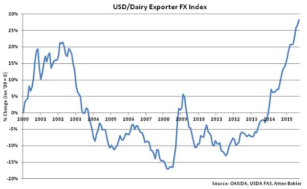 USD-Dairy Exporter FX Index - Oct