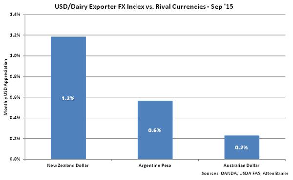USD-Dairy Exporter FX Index vs Rival Currencies - Oct