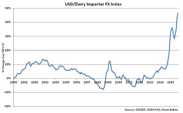 USD-Dairy Importer FX Index - Oct