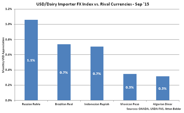 USD-Dairy Importer FX Index vs Rival Currencies - Oct