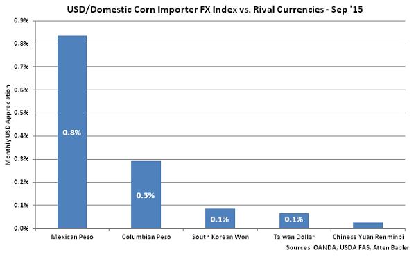 USD-Domestic Corn Importer FX Index vs Rival Currencies - Oct