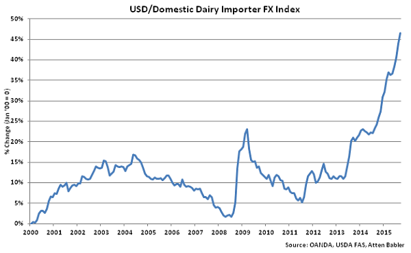 USD-Domestic Dairy Importer FX Index - Oct