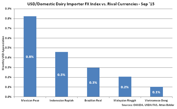 USD-Domestic Dairy Importer FX Index vs Rival Currencies - Oct