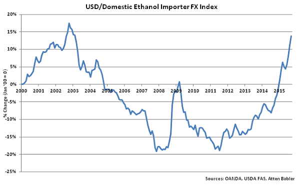 USD-Domestic Ethanol Importer FX Index - Oct